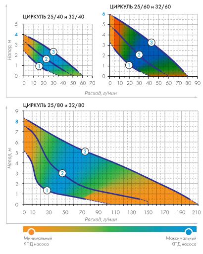 Графики расходно-напорных характеристик