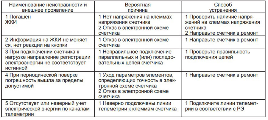 vozmozhnye-neispravnosti-1.jpg