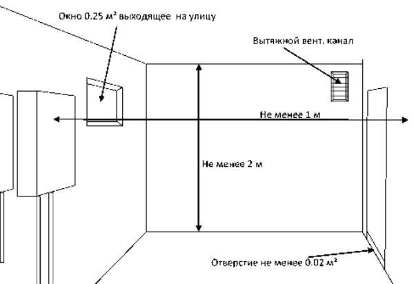 trebovaniya-k-pomeshheniyu-dlya-ustanovki-gazovogo-kotla-3.jpg