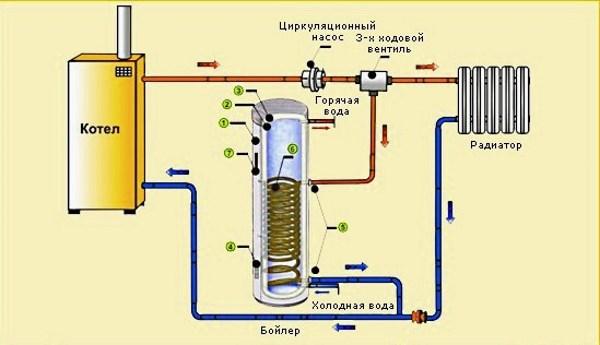 shema-podklyucheniya-bojlera-kosvennogo-nagreva-1.jpg