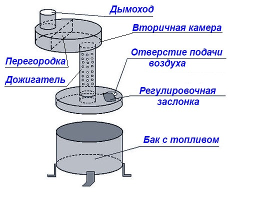 Shema-masljanoj-pechki.jpg