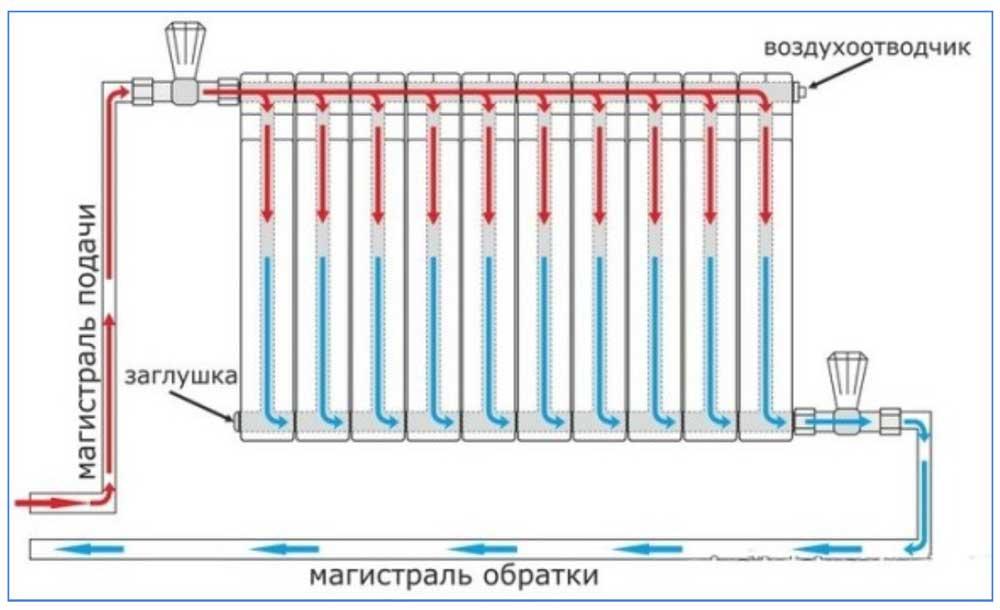diagonalnoe-podklyuchenie-radiatorov-otopleniya-1.jpg