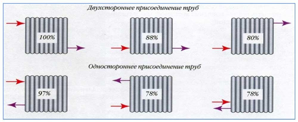 diagonalnoe-podklyuchenie-radiatorov-otopleniya-6.jpg