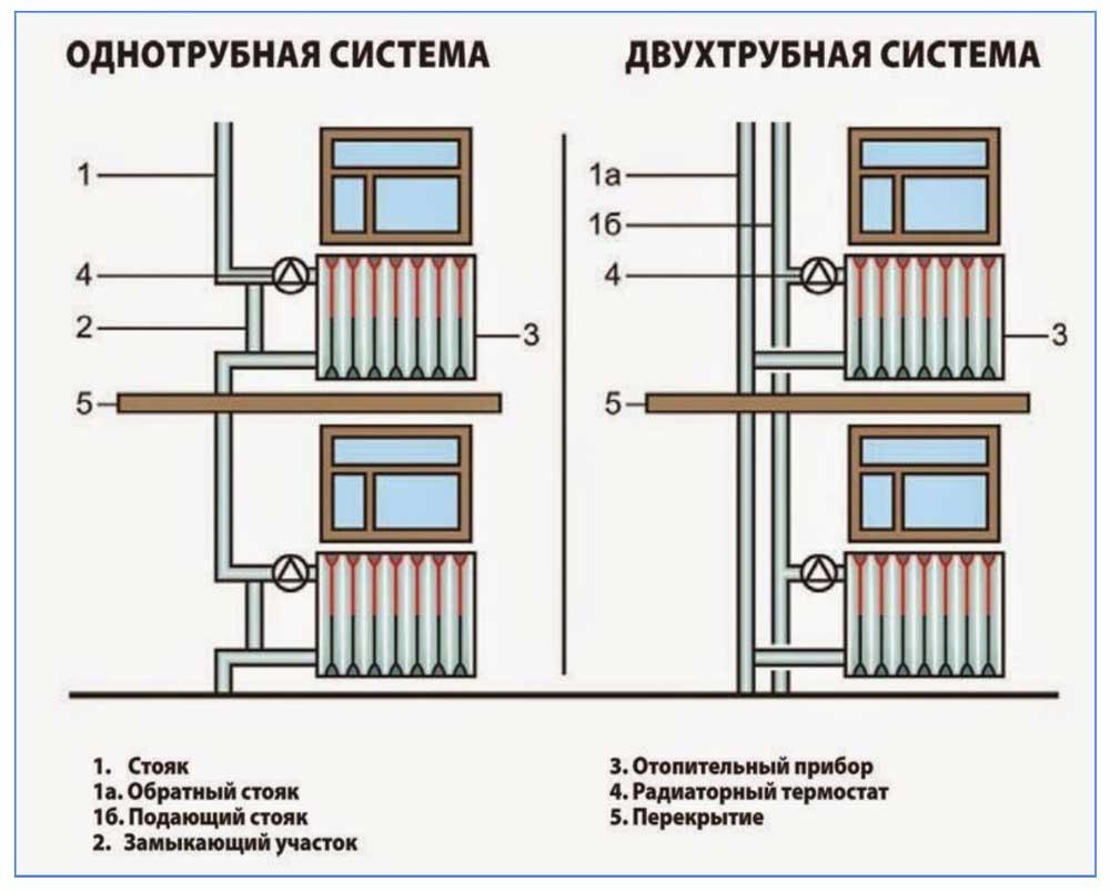 diagonalnoe-podklyuchenie-radiatorov-otopleniya-10.jpg