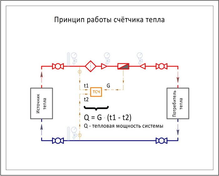 Принцип работы теплосчётчика