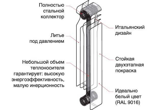konstrukciya-alyuminievogo-radiatora-640x430.jpg