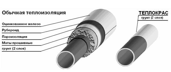Теплоизоляция-для-труб-Описание-свойства-виды-и-цена-теплоизоляции-для-труб-18
