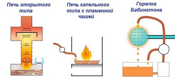 Risunok-1.-Vidy-szhiganiya-otrabotannyh-masel-v-samodelnyh-obogrevatelyah.jpg