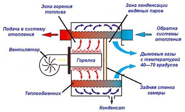 Princip-dejstvija-kondensacionnogo-kotla.jpg