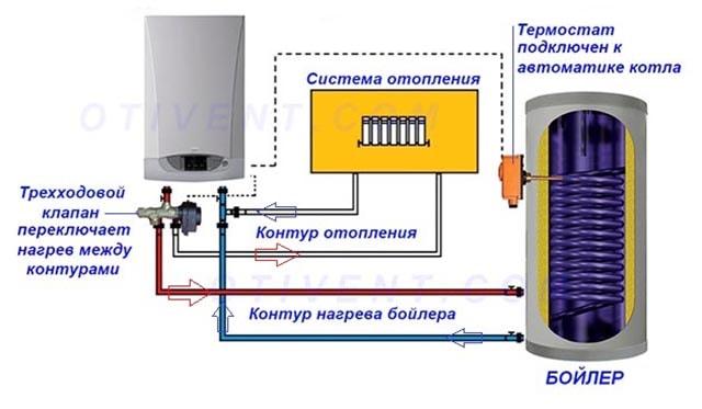 Shema-podkljuchenija-1-konturnogo-kotla-k-bojleru-kosvennogo-nagreva.jpg