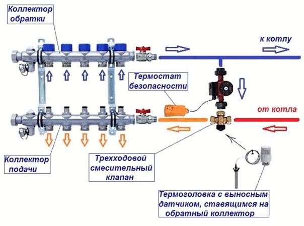 trehhod-klapan-dlya-tepl-pol3.png