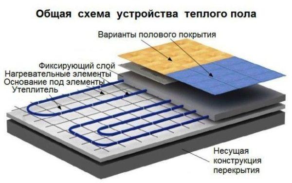 Shema-ukladki-vodyanogo-teplogo-pola-pod-plitku-600x376.jpg