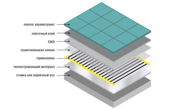 Shema-ukladki-infrakrasnogo-pola-pod-plitku-600x384.jpg