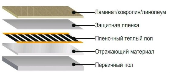 Shema-ukladka-IK-obogreva-pod-laminat-kovrolin-600x243.jpg