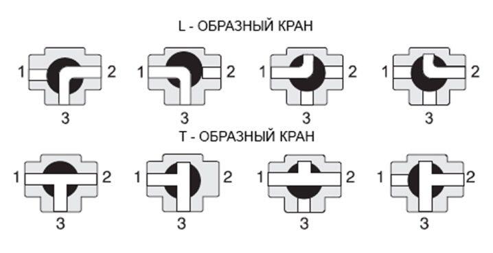 sharovye-trehhodovye-krany-raznovidnosti-konstrukcij-15.jpg