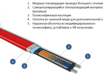 Устройство-саморегулирующего-кабеля-358x256.png