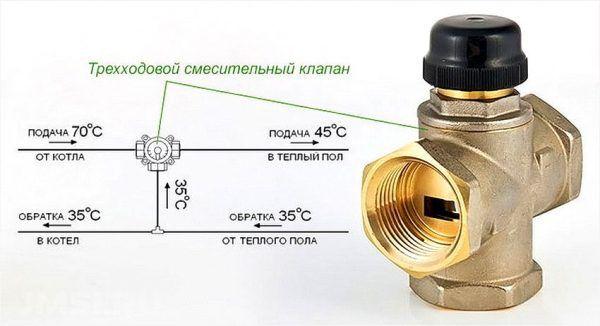 Trehhodovoj-smesitelnyj-klapan-i-ego-polozhenie-na-sheme-podklyucheniya-grebenki-k-kotlu-600x326.jpg