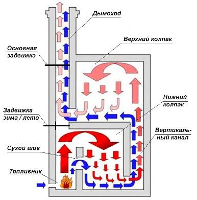 kolpakovye-pechi-Kuznecova-1.jpg