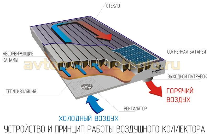 1529246340_ustroystvo-i-princip-raboty-vozdushnoy-geliopaneli.jpg