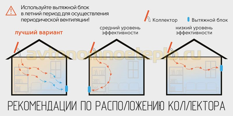 1529246410_shema-pravilnogo-raspolozheniya-vozdushnogo-kollektora-na-kryshe.jpg