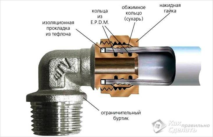 soedinenie-metalloplastikovih-trub.jpg