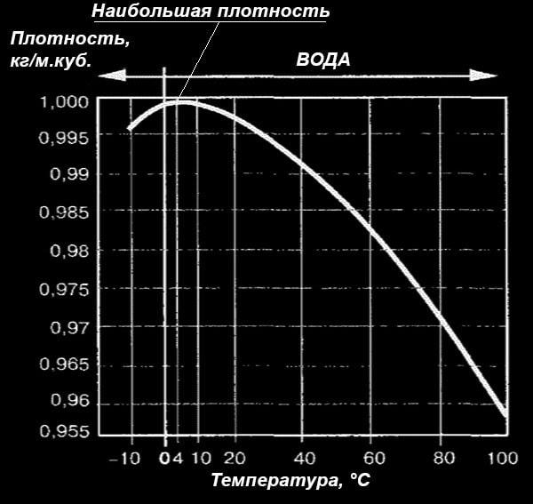 Zavisimost-plotnosti-vody-ot-temperatury.jpg