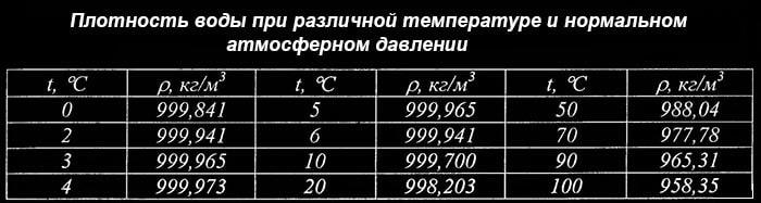 Plotnost-vody-pri-razlichnoj-temperature.jpg