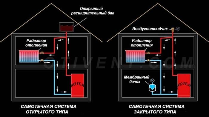Shema-samotechnoj-sistemy-otoplenija.jpg