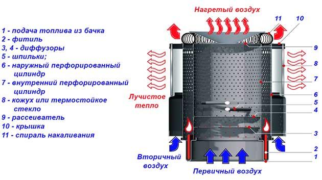 Ustrojstvo-chudo-pechi-Soljarogaz.jpg