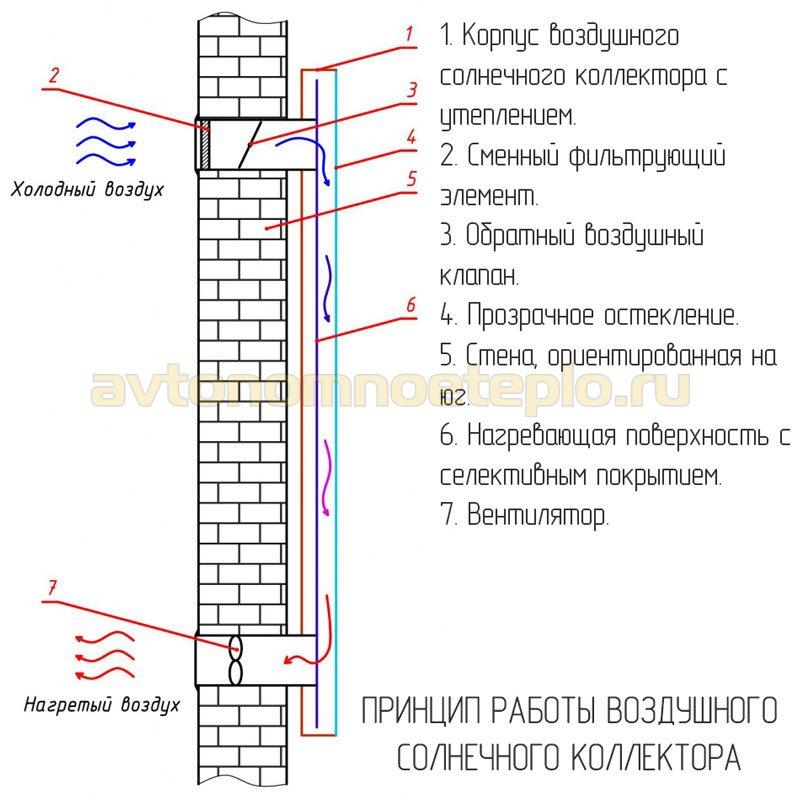 1529246353_shema-raboty-vertikalnoy-vozduhogreynoy-geliopaneli.jpg