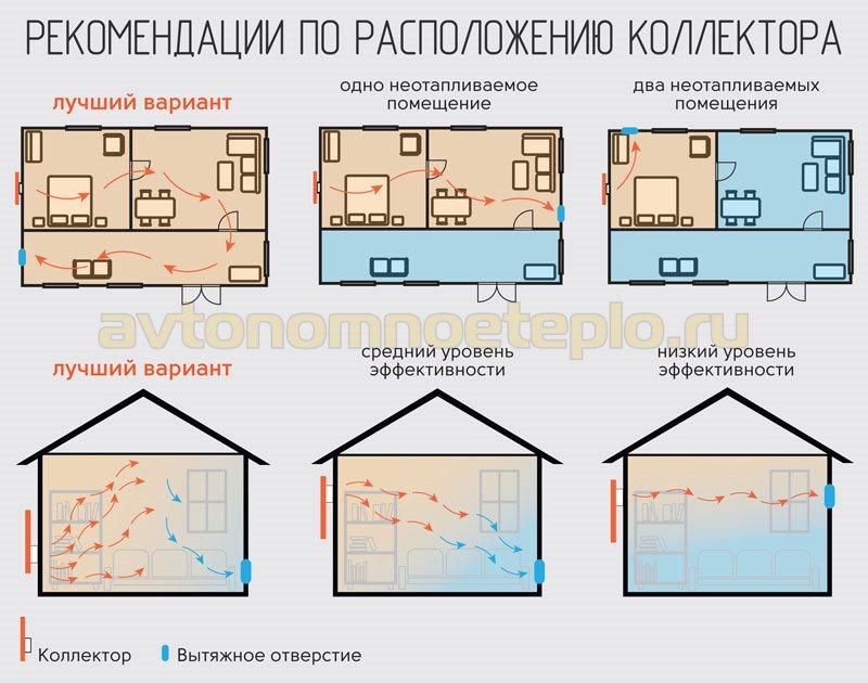 1529246393_shema-pravilnogo-razmescheniya-vozduhogreynoy-geliopaneli-na-fasade-doma.jpg