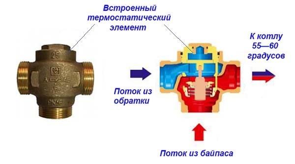 Trehhodovoj-klapan-dlja-kotla-bez-termogolovki-min.jpg