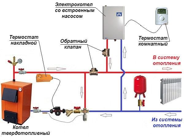 Obvjazka-tverdotoplivnogo-kotla-s-jelektricheskim-min.jpg