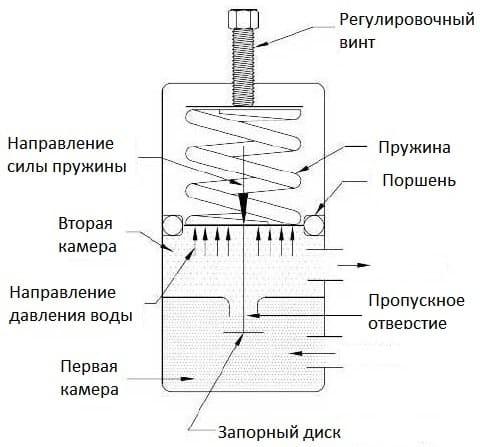Устройство-поршневого-регулятора-давления-воды.jpg