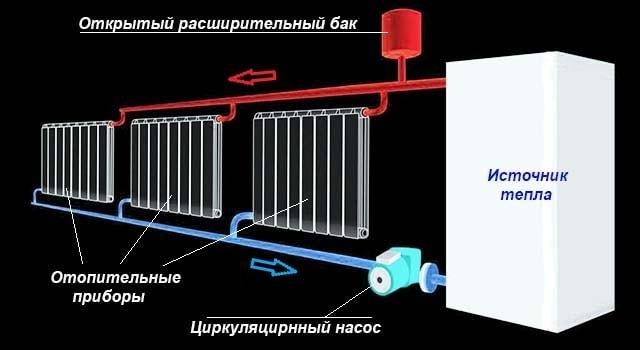 Ustrojstvo-otkrytoj-sistemy-otoplenija.jpg