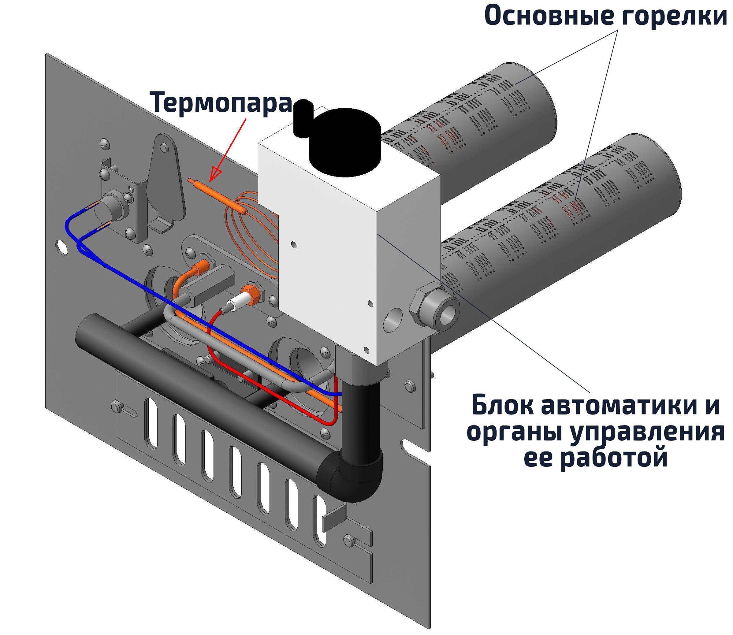 Ustrojstvo-gazovogo-energonezavisimogo-kotla.jpg