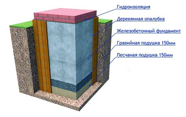 shema-zhelezobetonnogo-fundamenta-pechi.jpg