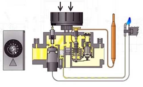Rozzhig-zapalnika-avtomatiki-SIT-630.jpg