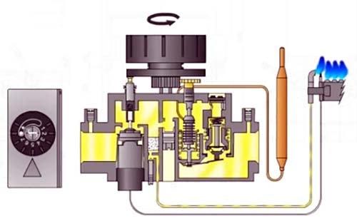 Rozzhig-osnovnoj-gorelki-avtomatiki-SIT-630.jpg