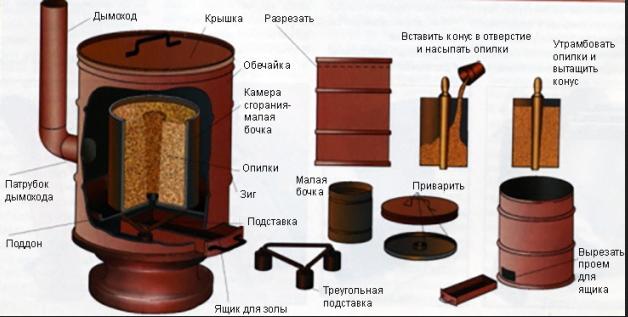 Необходимый-материал-для-изготовлеия-печи-на-опилках.png