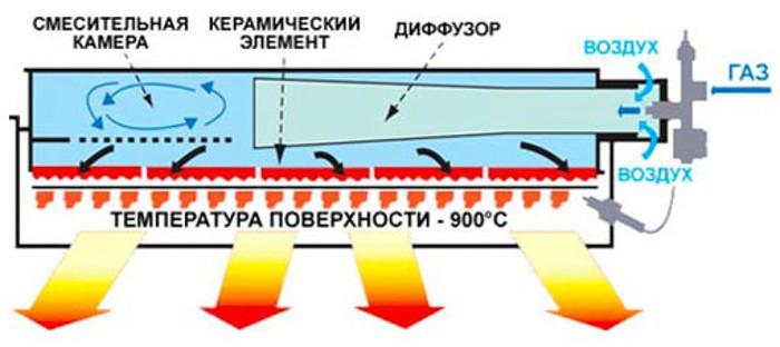 funkcionirovanie-gazovogo-obogrevatelya.jpg