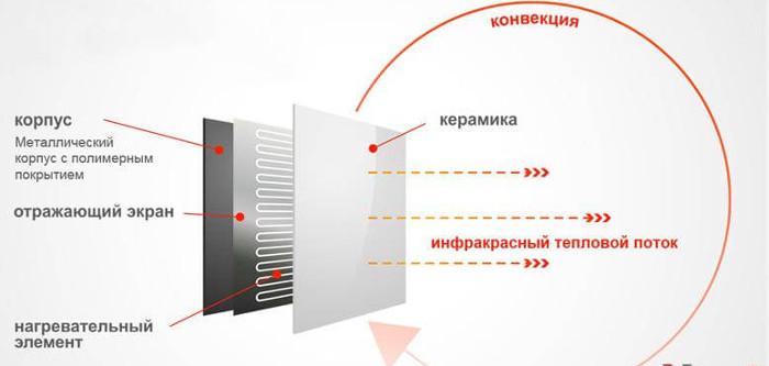 sxema-raboty-keramicheskogo-infrakrasnogo-obogrevatelya.jpg