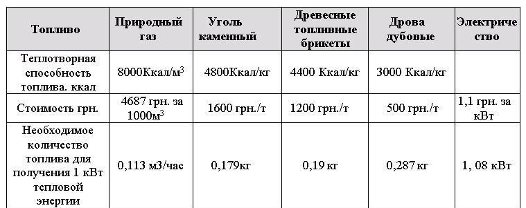 -характристика-стоимости-топлива-e1426432149722.jpg