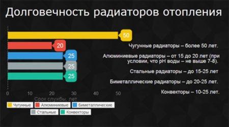 ris.-4-Dolgovechnost-priborov-otopleniya-sravnitelnaya-tablicza-450x250.jpg