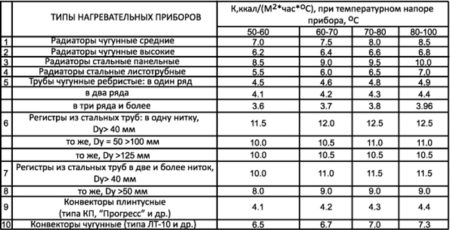 ris.-5-Koefficzent-teploperedachi-dlya-raznyh-tipov-nagrevatelnyh-priborov-450x230.jpg