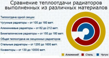 ris.-10-Sravnenie-teplootdachi-ustrojstv-iz-razlichnyh-materialov-450x239.jpg