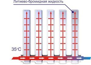 princip-raboty-batarei-otoplenija_3_1.jpg
