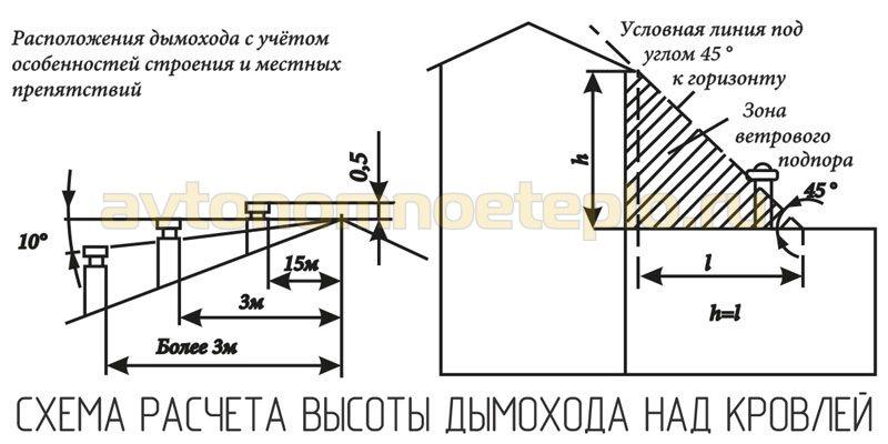 1526137912_shema-rascheta-vysoty-dymohoda-na-krovley.jpg