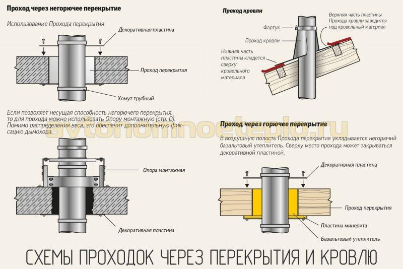 1526137911_varianty-organizacii-protivopozharnyh-prohodok-cherez-perekrytiya-i-krovlyu.jpg
