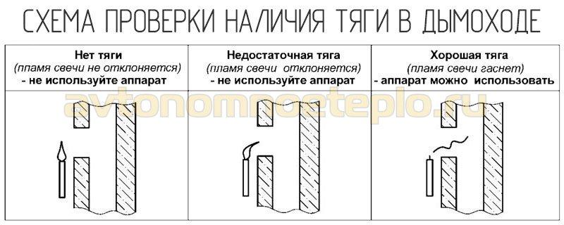 1526137938_metod-proverki-nalichiya-tyagi-v-sisteme-otvoda-produktov-goreniya.jpg